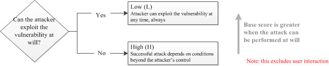 Attack Complexity