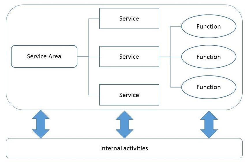 CSIRT Services Framework Version 1 1