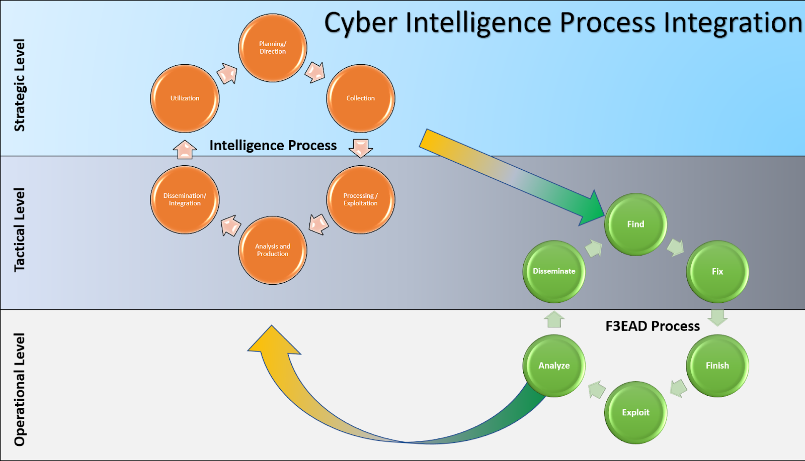 Methods and Methodology / Cyber Threat Intelligence SIG Curriculum