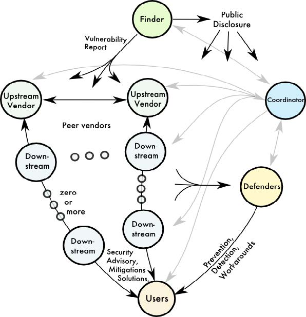 Stakeholder roles and communication paths