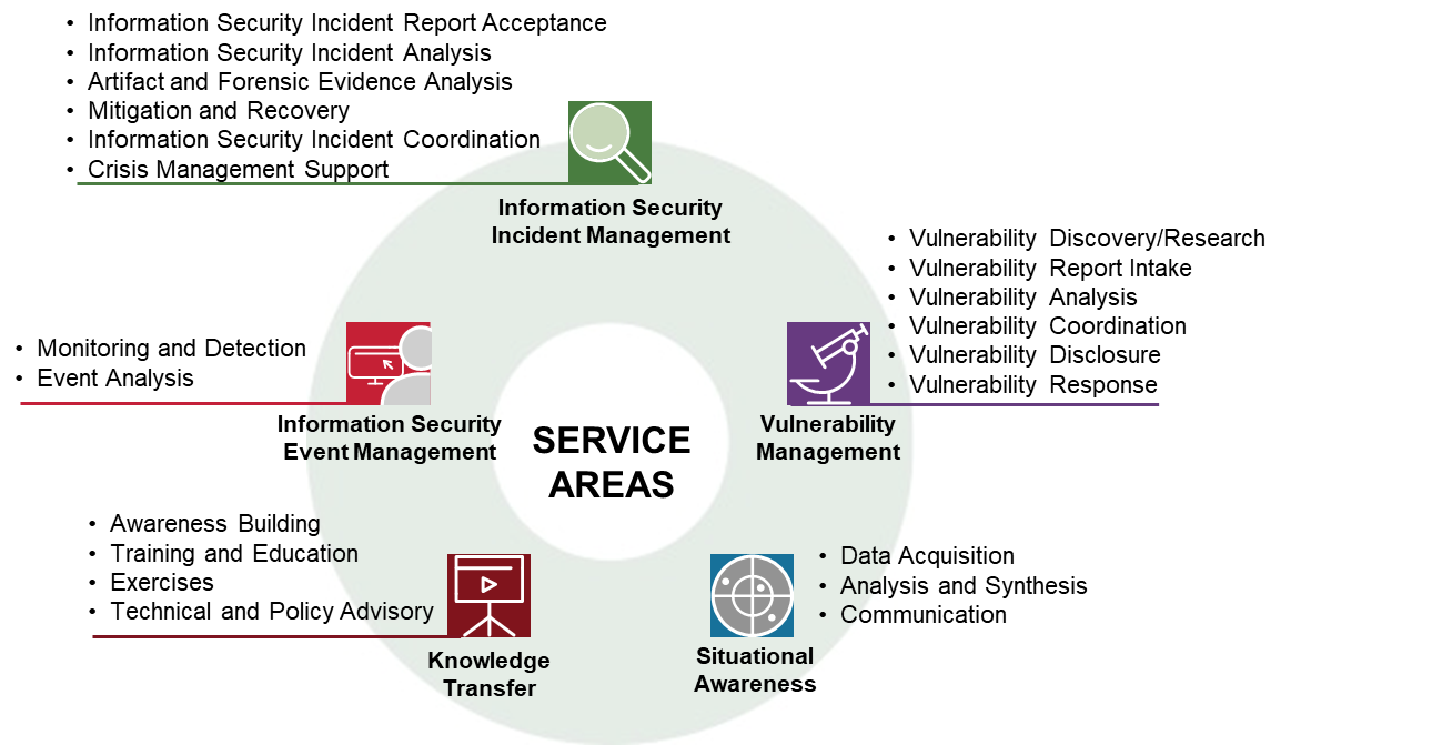 Csirt Services Framework Version 2 1